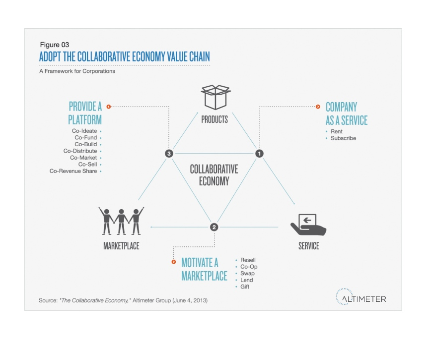 Figure 3The Collaborative Value Chain Simlpe
